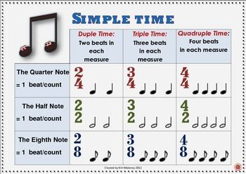 time signatures anchor charts 1 simple time 2 compound time musiceducation musedchat