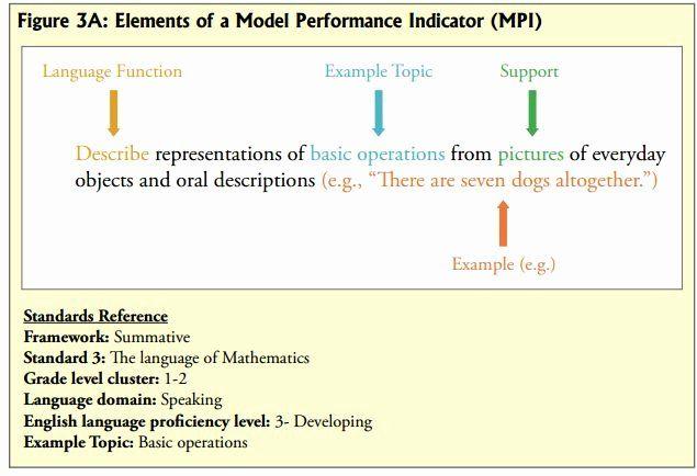wida lesson plan template fresh model performance