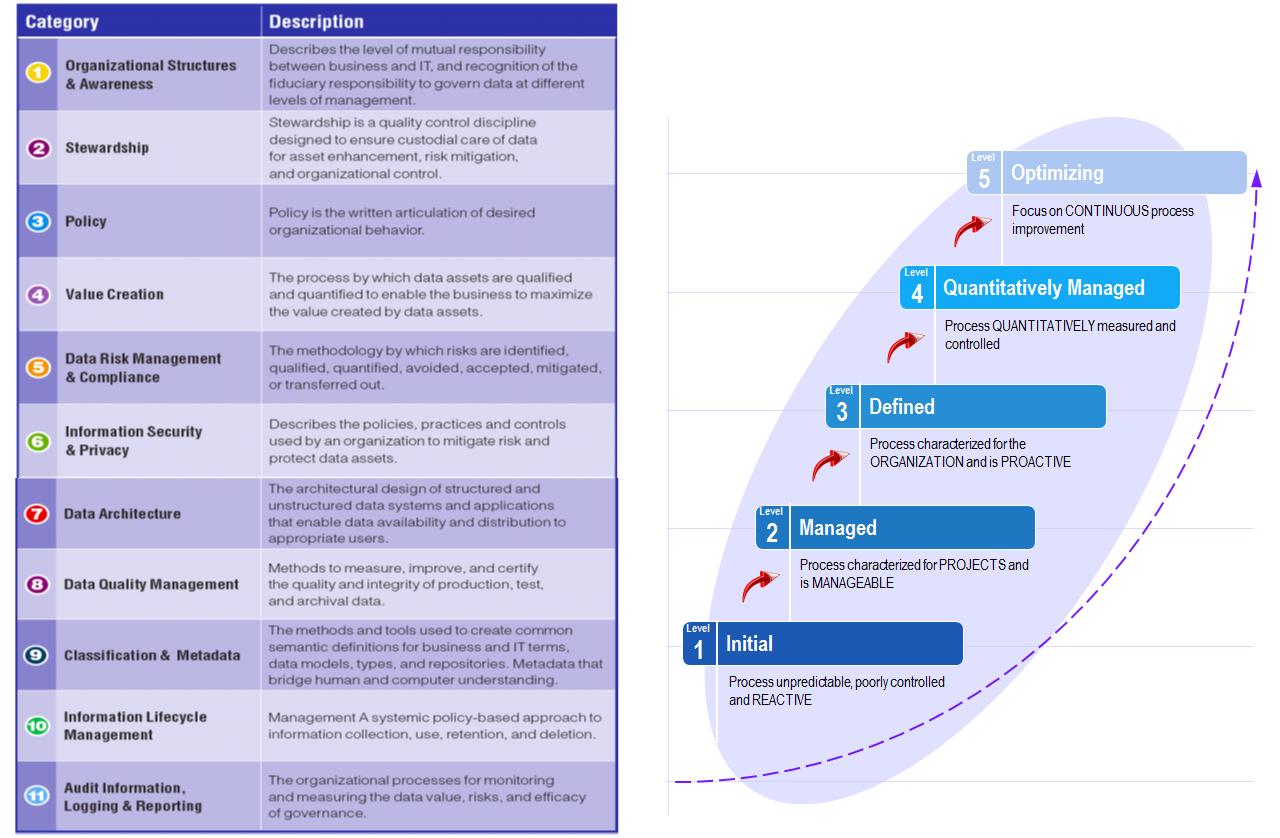 IBM Governance Maturity Model categories and progress