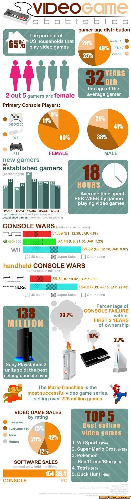 US Videogame Stats