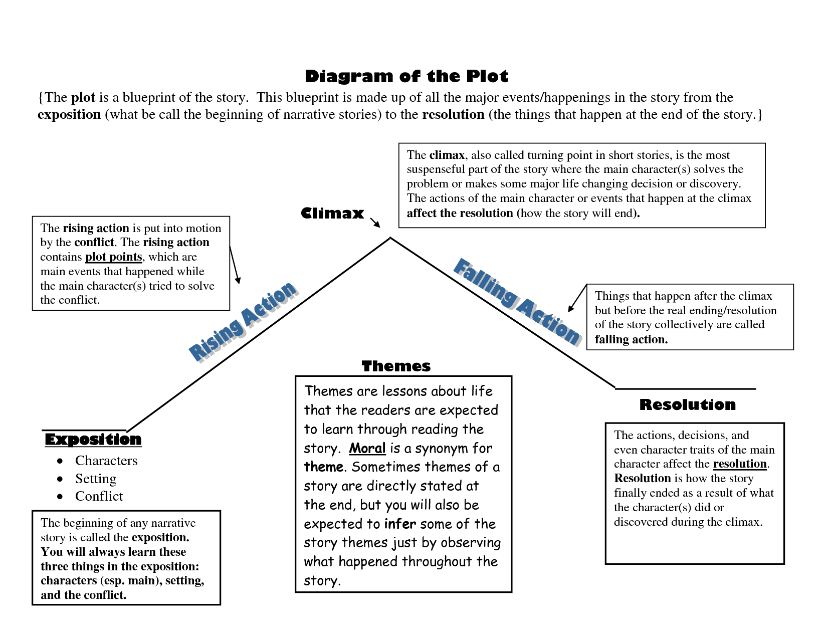Diagram Of The Plot Blueprint  Scope Of Work Template  Plot