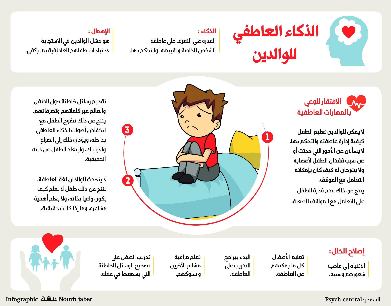 الذكاء العاطفي للوالدين صحيفة مكة انفوجرافيك مجتمع Baby Education Emotional Intelligence Positive Notes