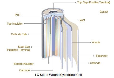 Lg Spiral Wound Cylindrical Cell Cell Spiral Separators