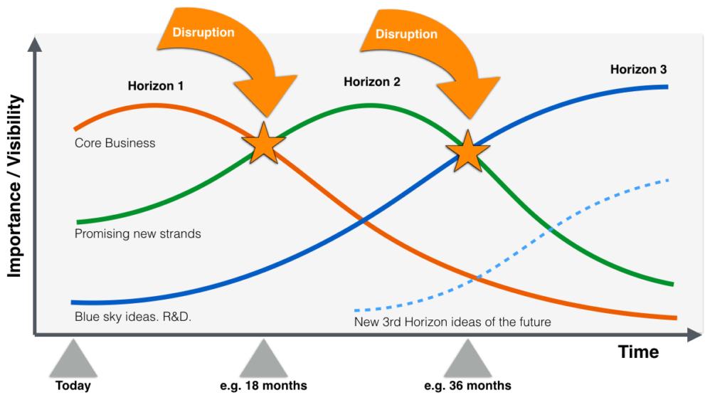 Three Horizons Innovation Framework Introduction and