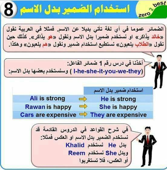 Pin On English تعليم