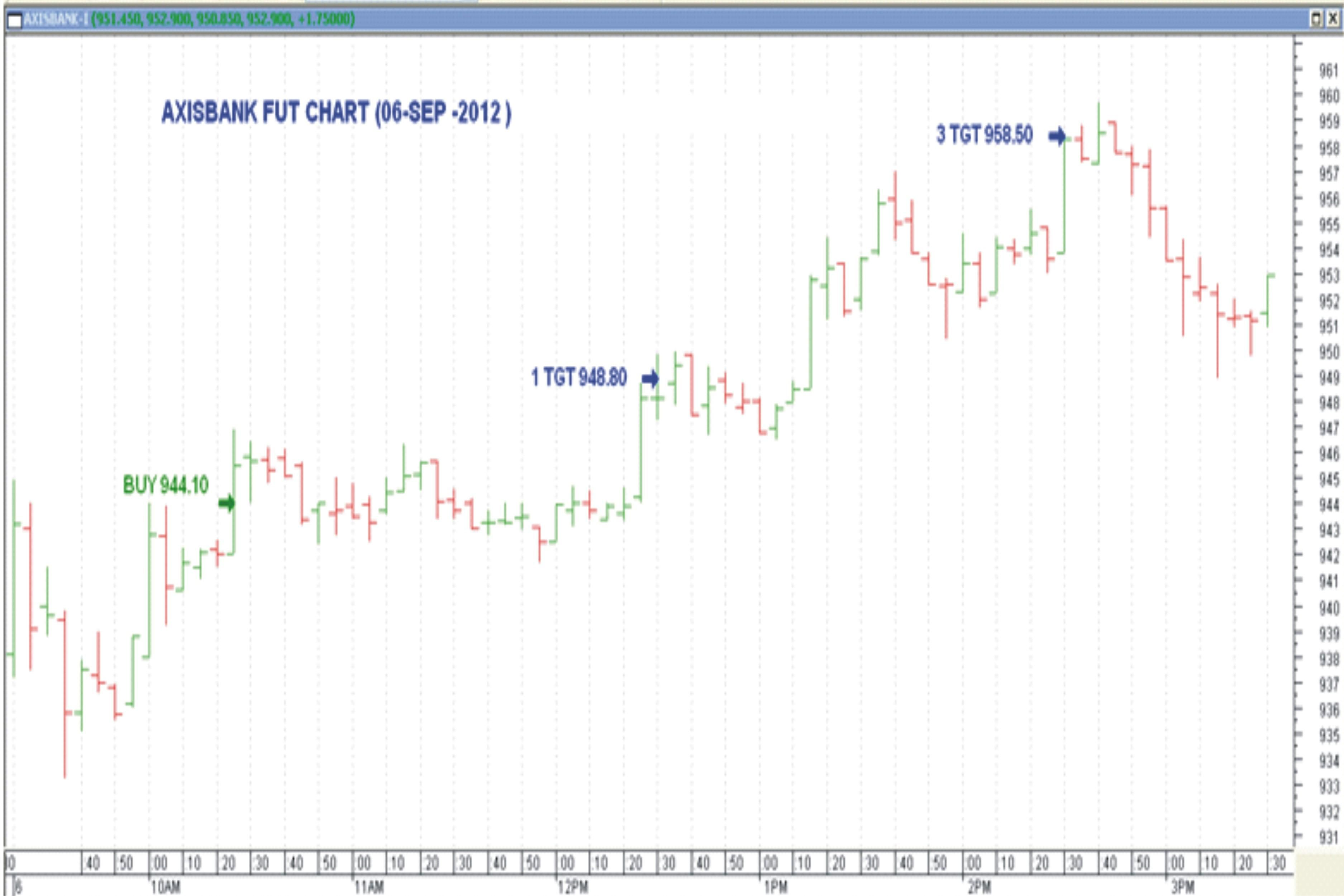 Banknifty Com Is A Concern Which Could Analyze Stock Market In All Ways Under Nse Nifty Futures Nse Stock F Relationship Management Stock Futures Stock Market