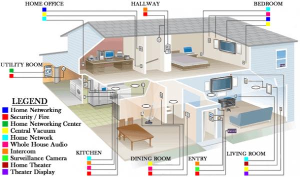 Internet House Wiring Schematic Diagram