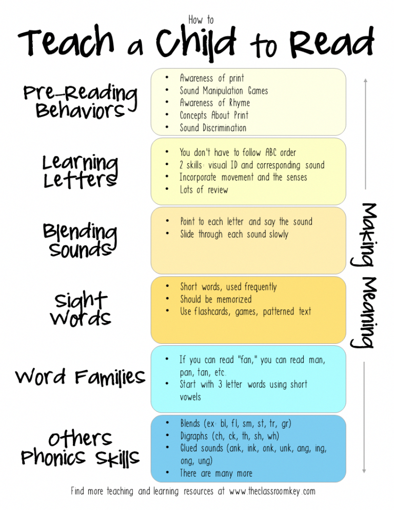 Photo of How to Teach a Child to Read: The Ultimate Guide – The Classroom Key