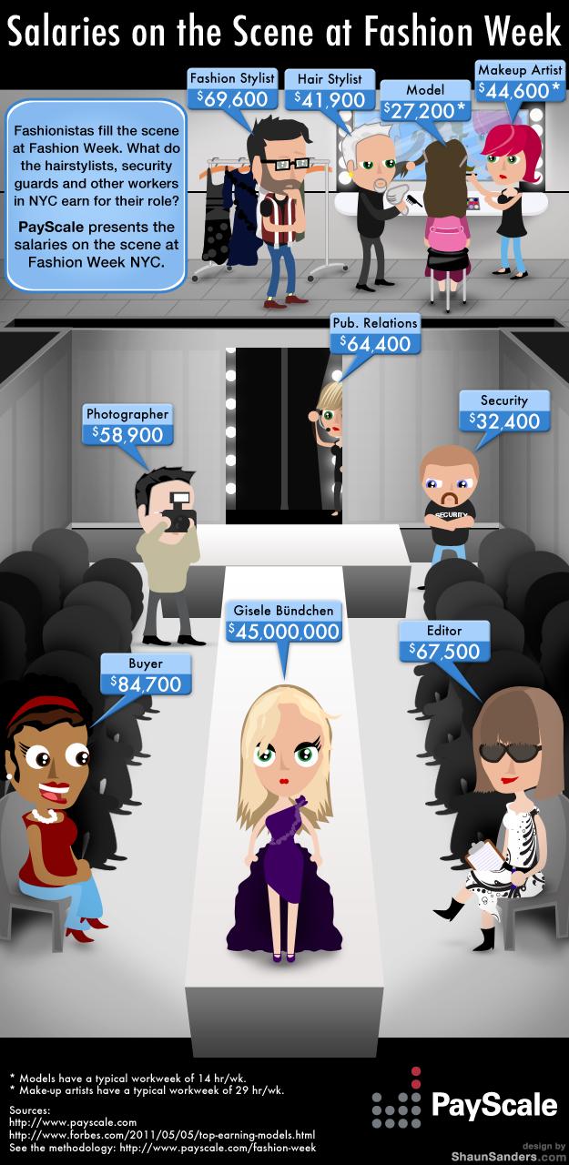 Salaries On The Scene At Fashion Week Infographic Payscale Fashion Week Fashion Merchandising Scene Fashion