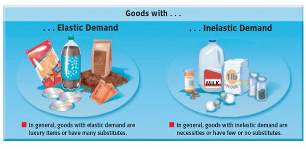Demand The Demand Curve And Elasticity Of Demand Law Of Demand