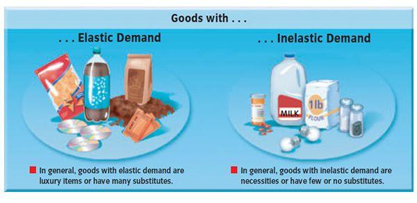 Elastic Demand And Inelastic Demand Economy Pinterest