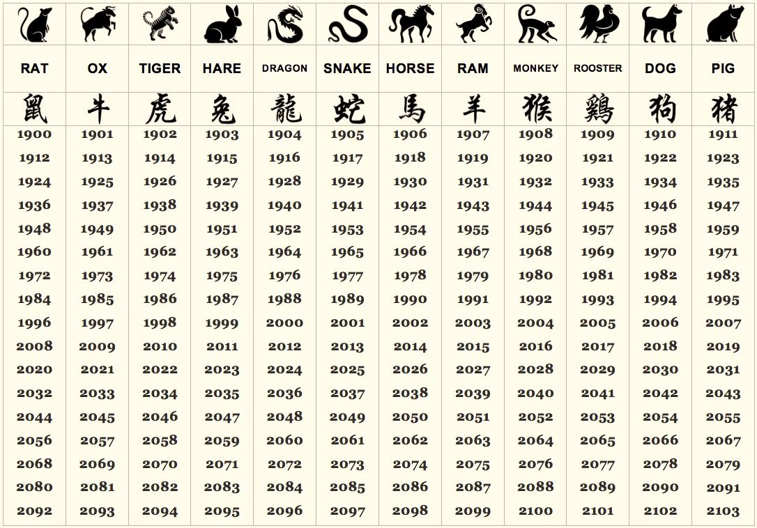 Your Personality Is Now Revealed By The Chinese Zodiac Chinese