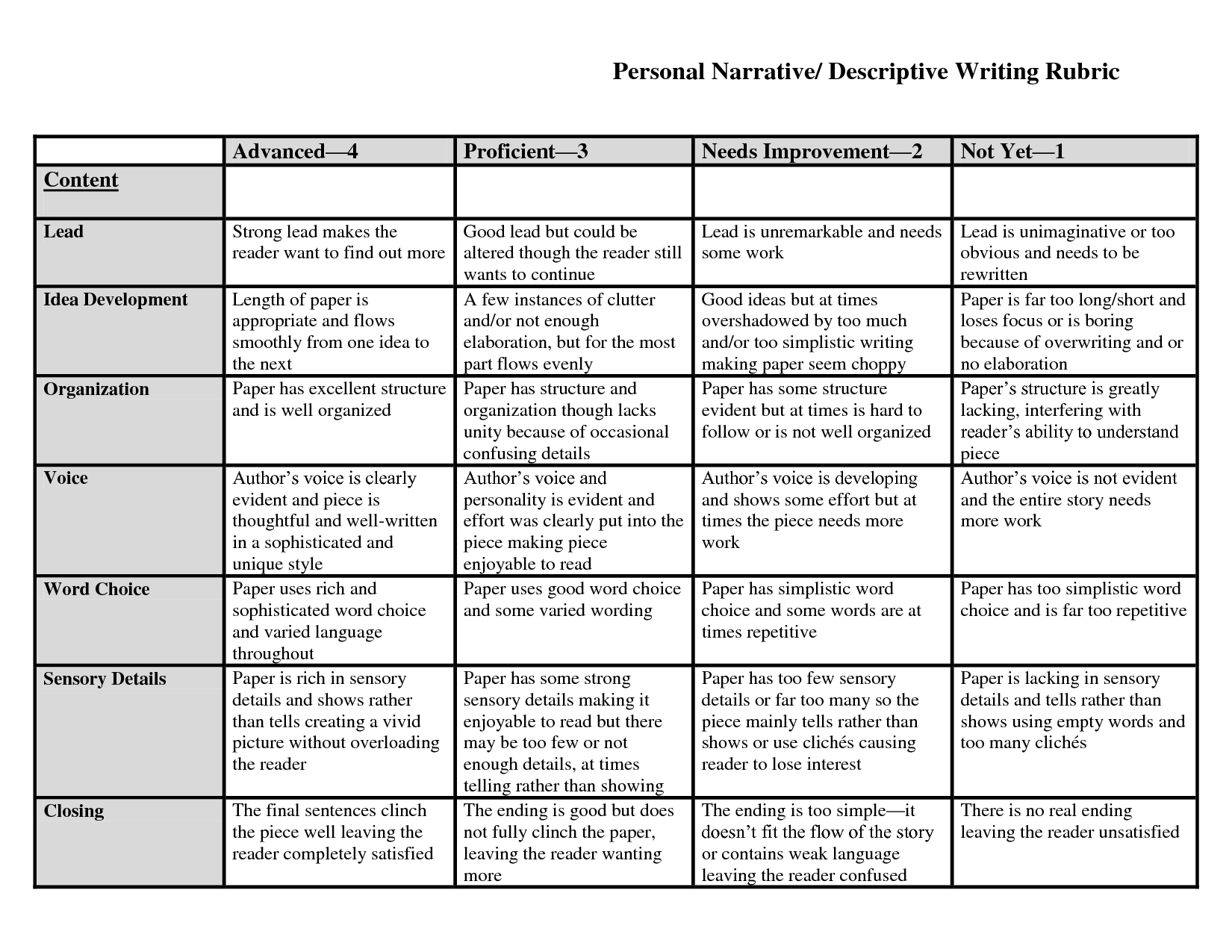 high school narrative essay rubric The organization, elements of narration, grammar, usage, mechanics, and spelling of a written piece are scored in this rubric.