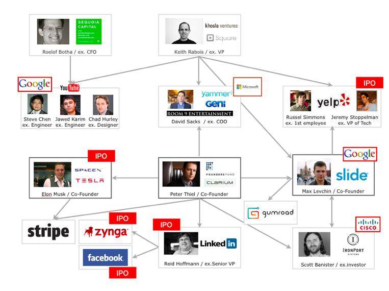 PayPal+Mafia.png (763×570)