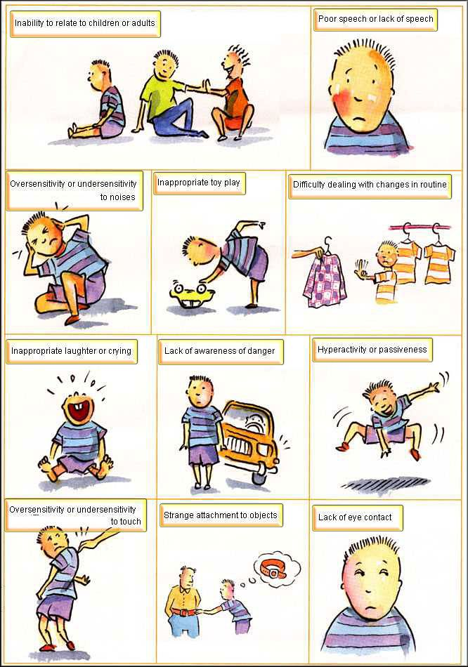 Signs of Autism graphic