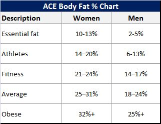 What Is The Average Body Fat Percentage For Women