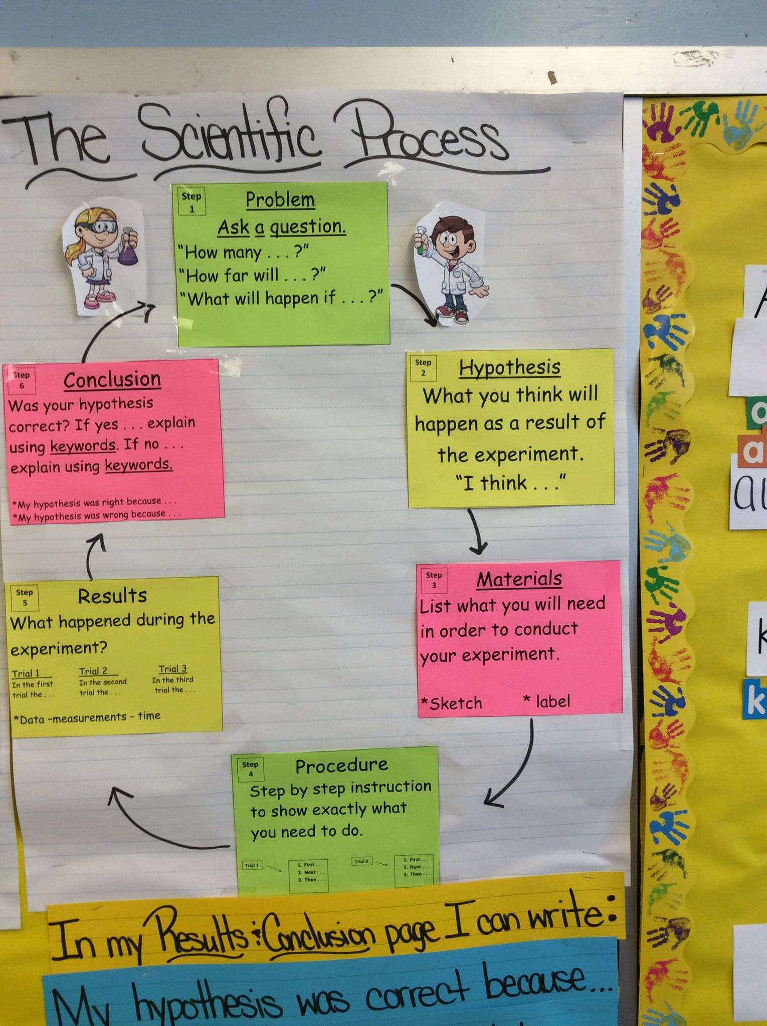 Scientific Process Anchor Chart For Tc