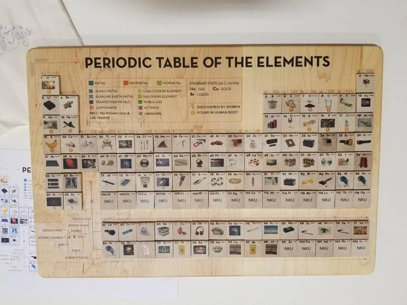 Periodic Table Puzzle Who Am I Game Periodic Table Of Elements