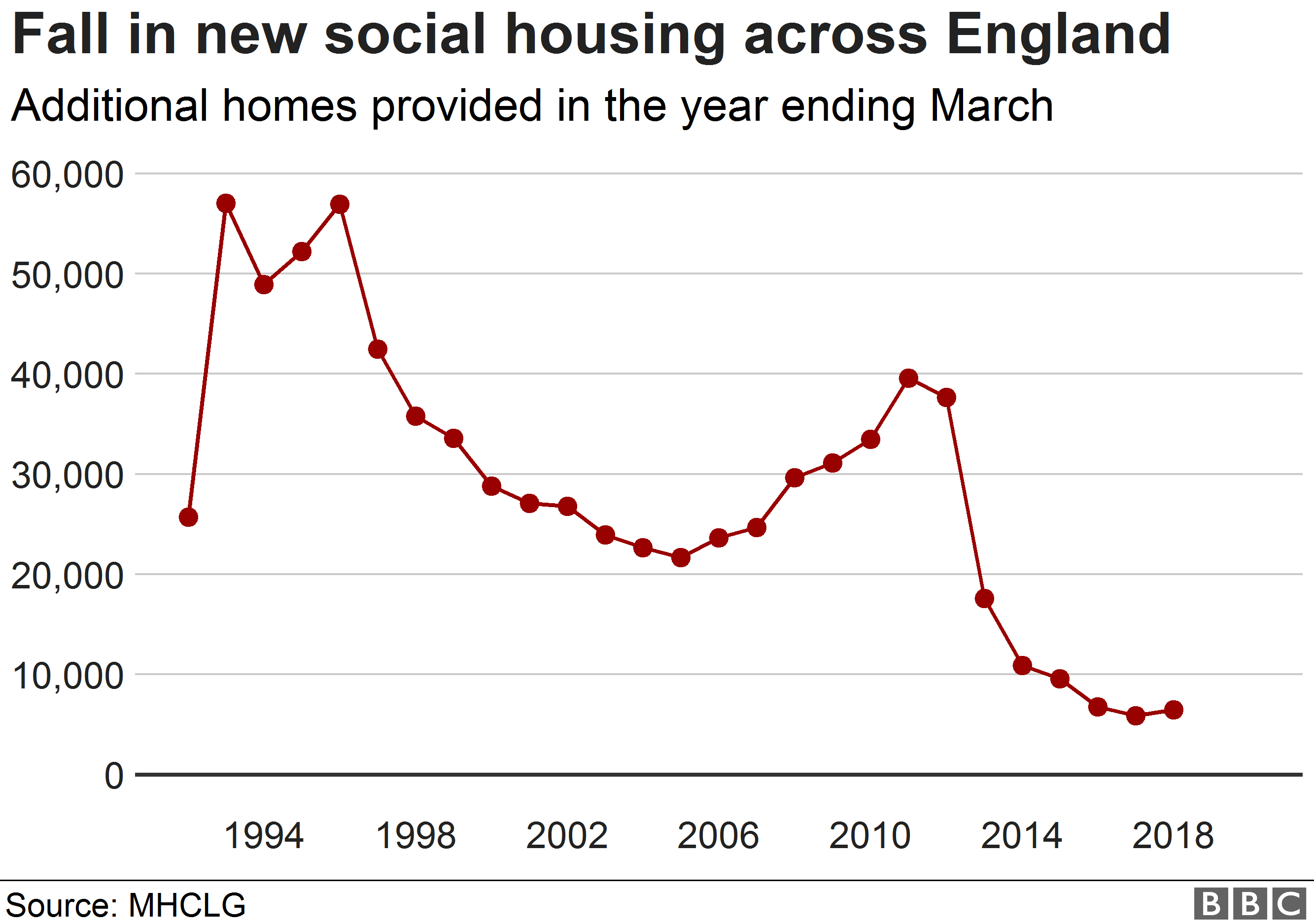 England Needs Millions Of Homes To Solve Housing Crisis Data Journalism England Chart