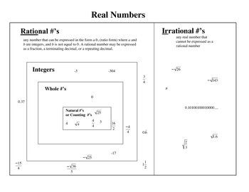 Real Numbers organizational Venn diagram with examples for ...