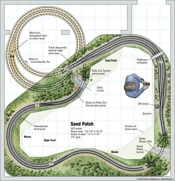 HO Sand Patch Model Train Layouts Pinterest – Kato Model Train Engine Diagram