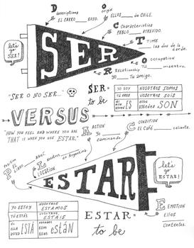 ser and estar doctor and place spanish verb worksheet poster no prep spanish worksheets. Black Bedroom Furniture Sets. Home Design Ideas