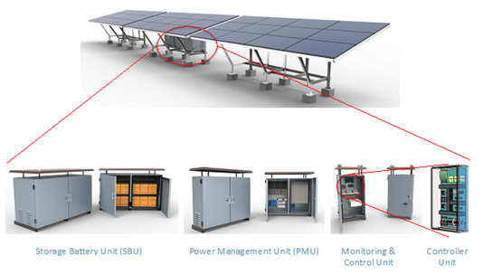 """Utility in a Box"""" — a mini-grid solution for scaling last"""