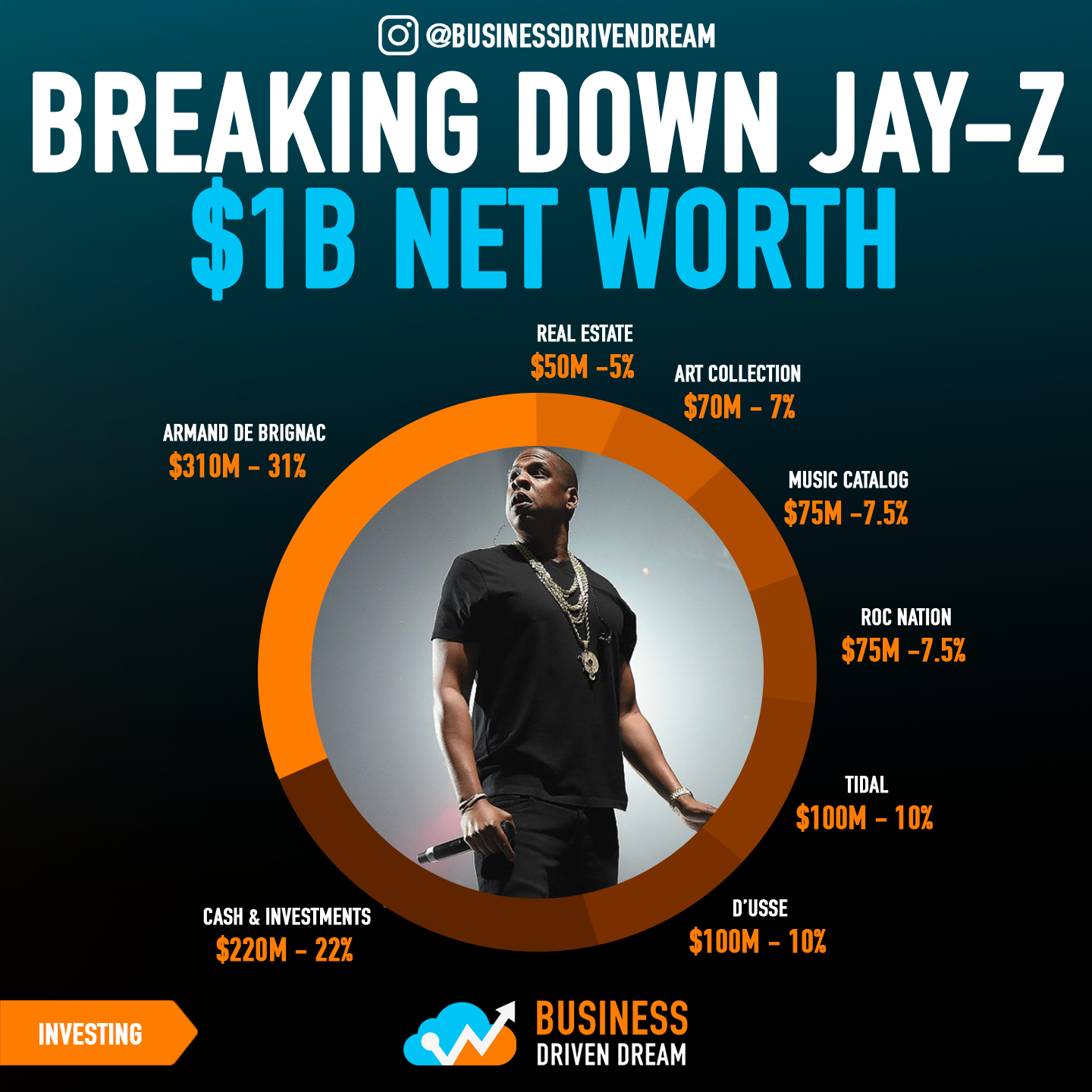 BREAKING DOWN JAYZ'S 1B NET WORTH 💰  As many of you