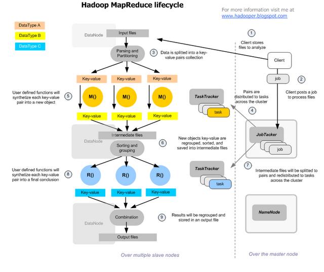 Map reduce life cycle hadoop pinterest big data and data science map reduce life cycle ccuart Gallery