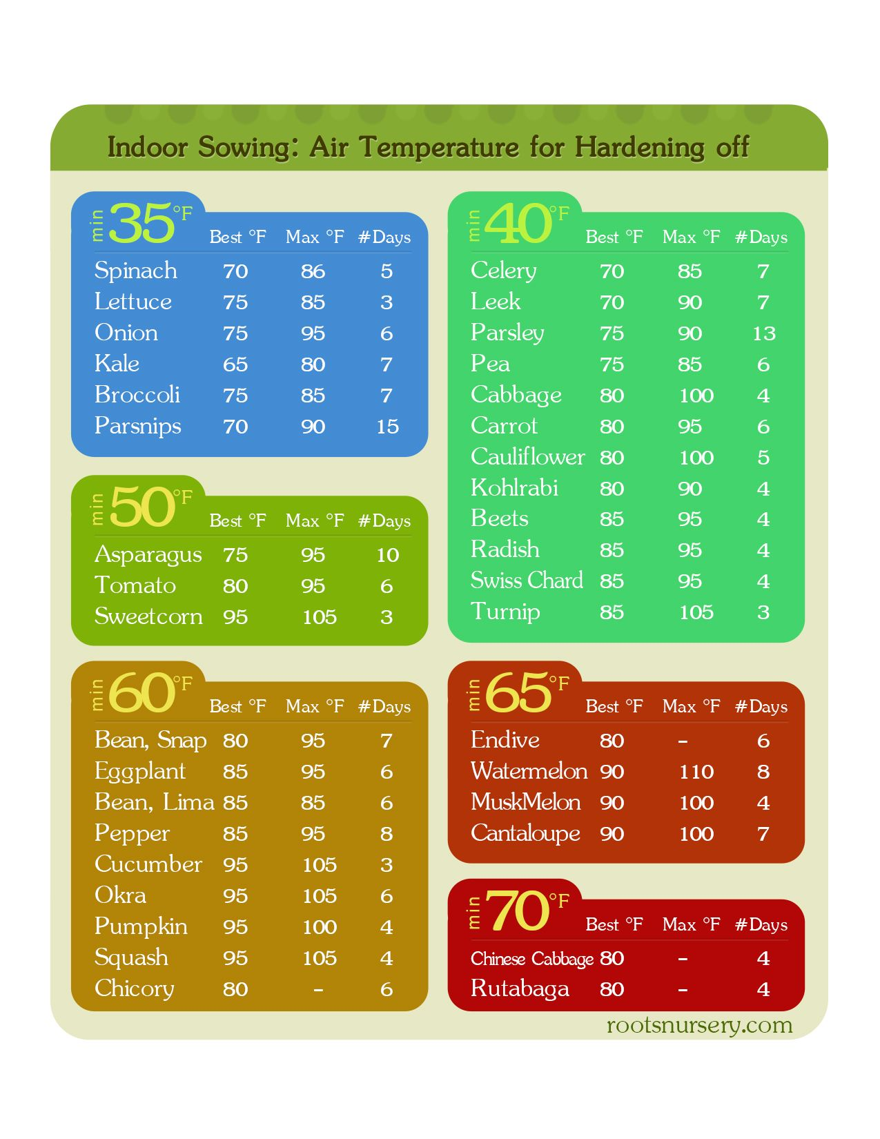 When to Plant Vegetable Seeds a chart for air