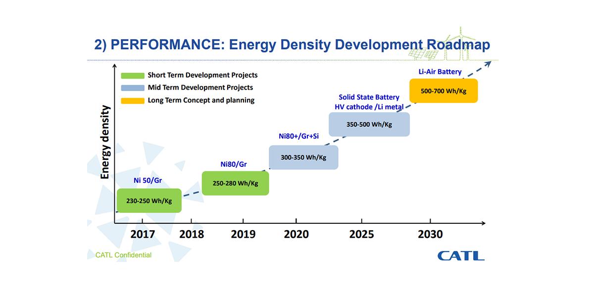 Ncm 811 The Future Of Electric Car Batteries Car Batteries