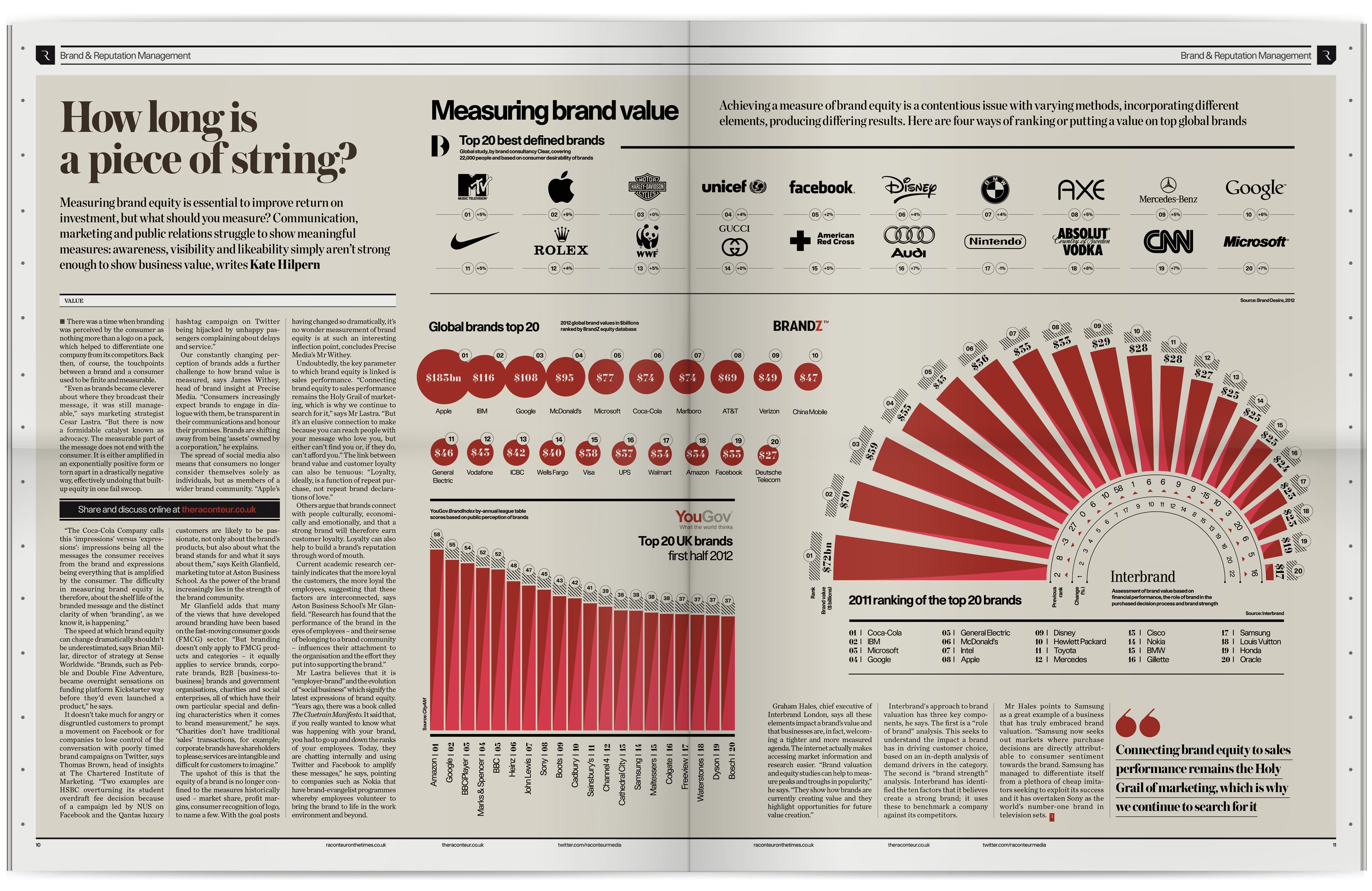 The Design Surgery -  Infographics   The Times
