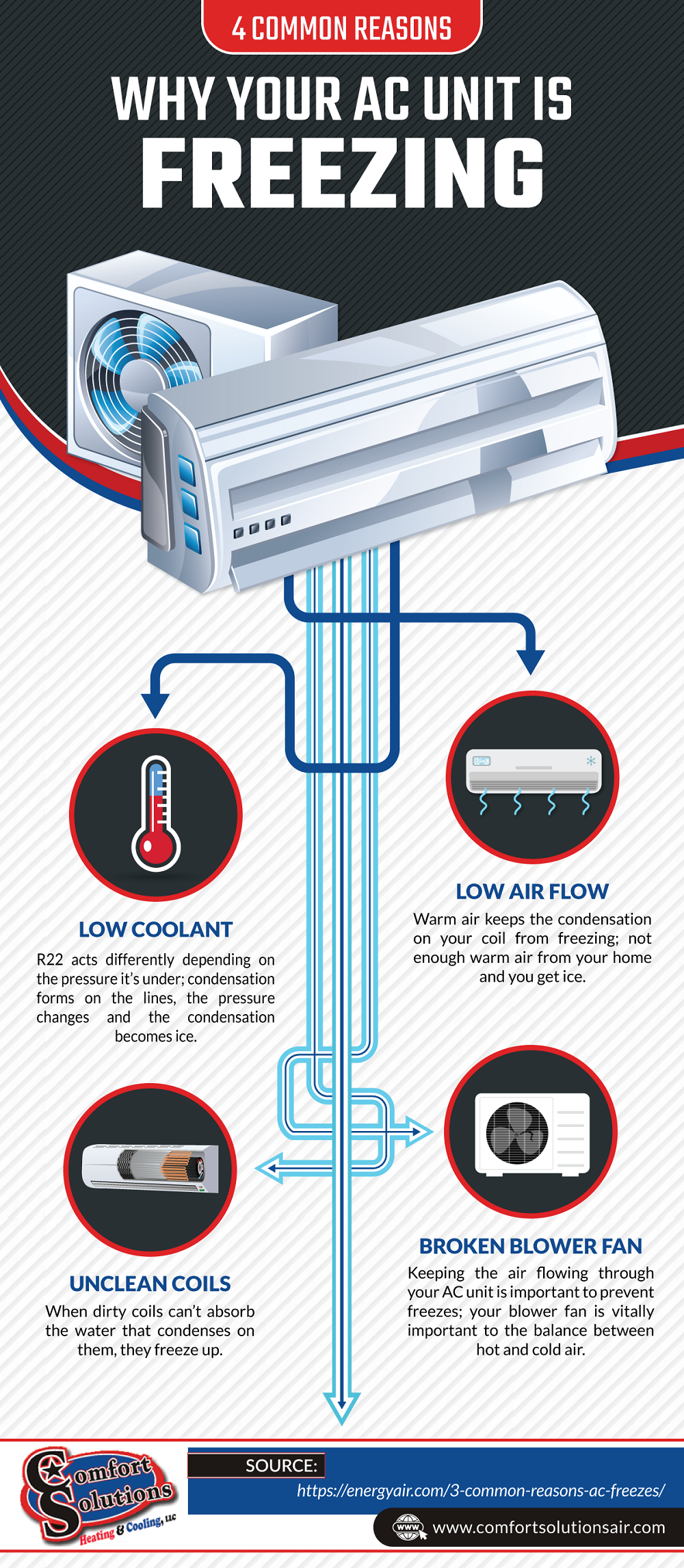 4 Common Reasons Why Your AC Unit Is Freezing Air