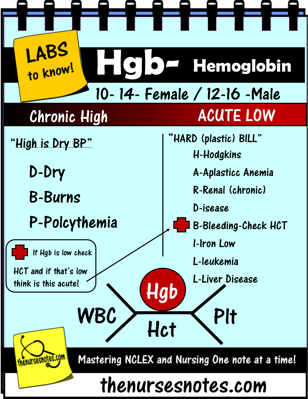 hight resolution of cbc complete blood count hematocrit wbc platelets hgb hct bmp chem7 fishbone diagram explaining labs from the blood book theses are the labs you should