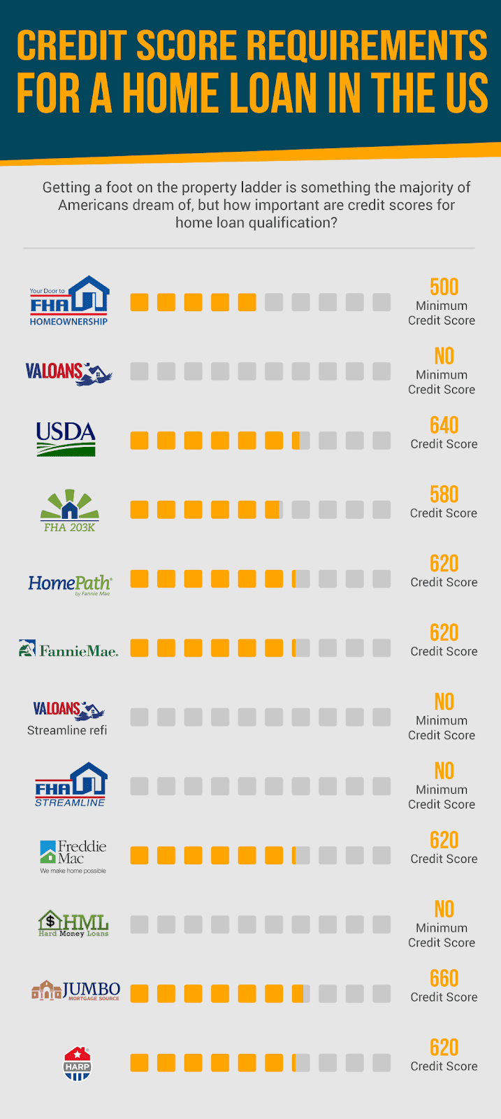 Fico Scores Required For Fha Va Usda And Fannie Mae Mortgage Loans In Ky Credit Score Mortgage Loans Fha Loans