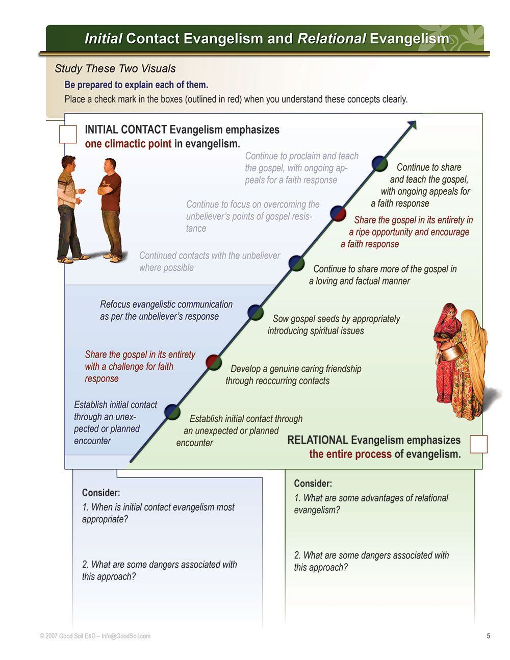 engel scale powerpoint - Google Search | Spiritual Growth | Chart