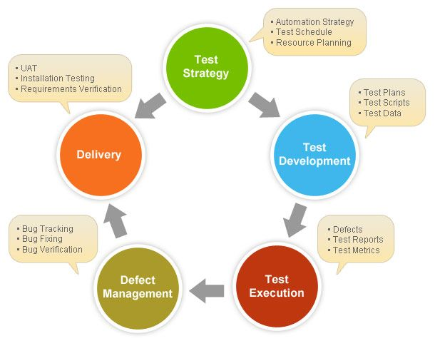 Common Defects In Web Application Testing