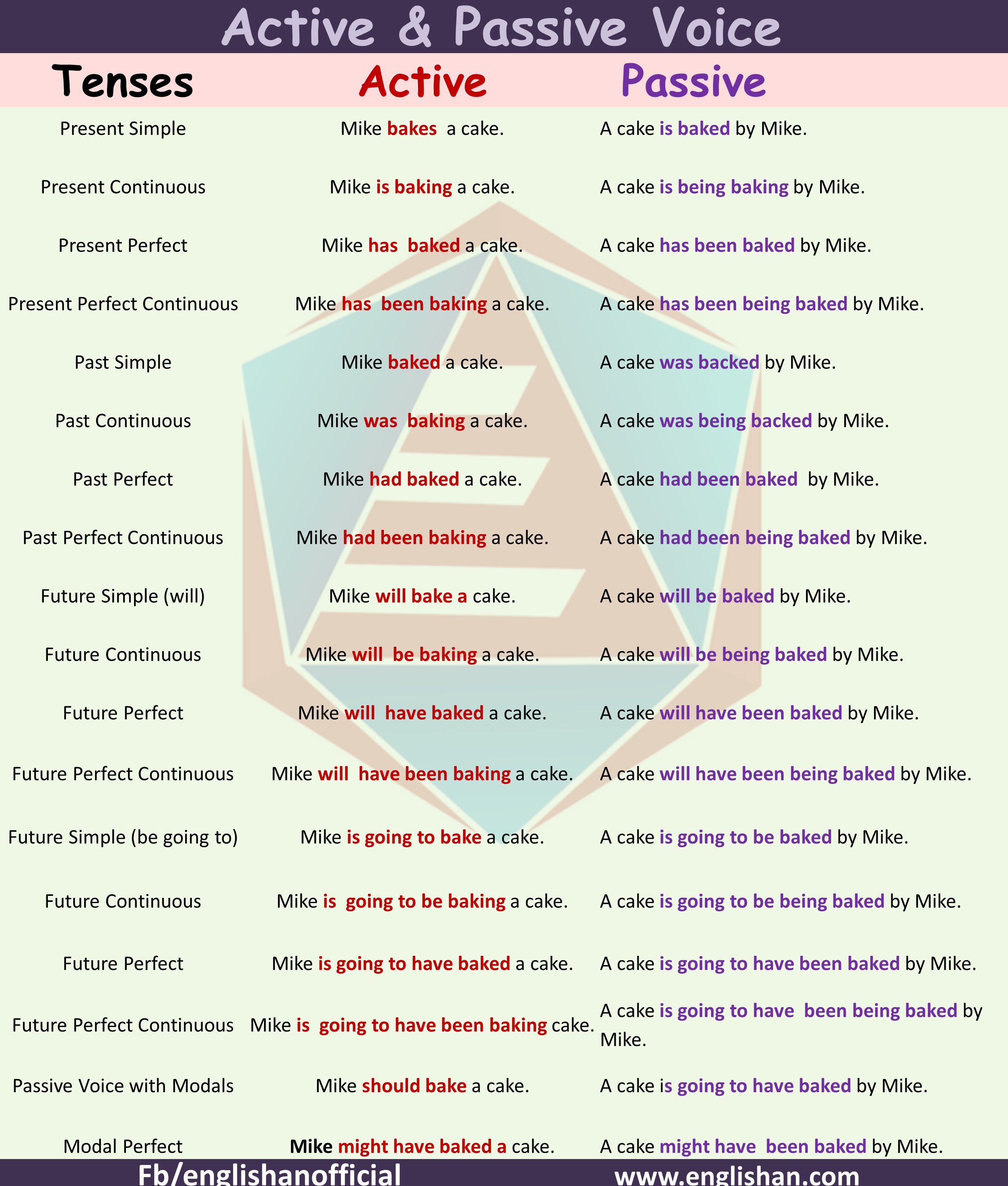 Active Voice And Passive Voice Rules With Examples Active Voice Passive Voice Active And Passive Voice