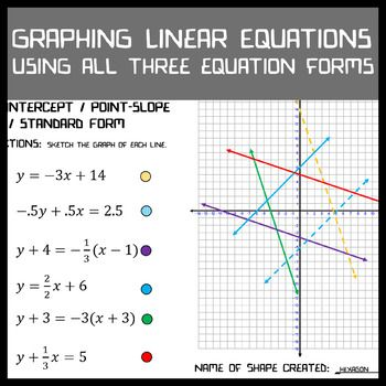Graphing Linear Equations Slope Intercept Point Slope Standard