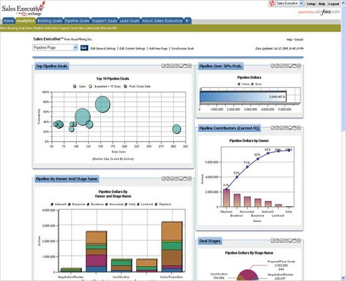 Sales Dashboards Sales Dashboard Pinterest Sales dashboard - hr dashboard template