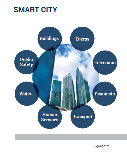 Pin By Julie Garrett On Sustainability Smart City Eco City Smart Building