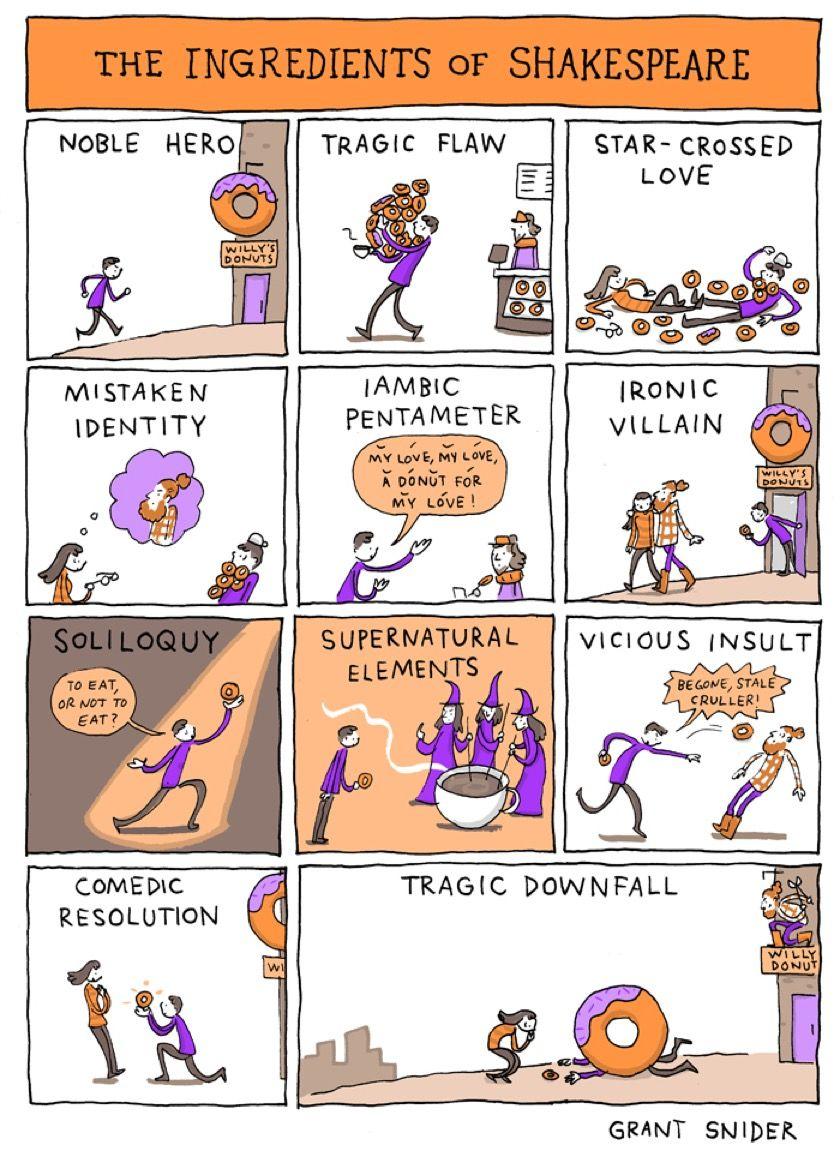 The ingredients of Shakespeare (cartoon)