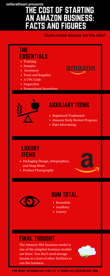 How Much Does it Cost to Sell on Amazon in 2020 | Amazon ...