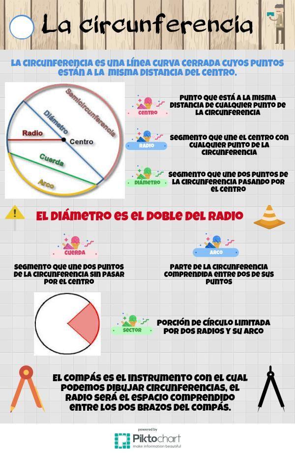 La circunferencia   @Piktochart Infographic   Matemáticas ...