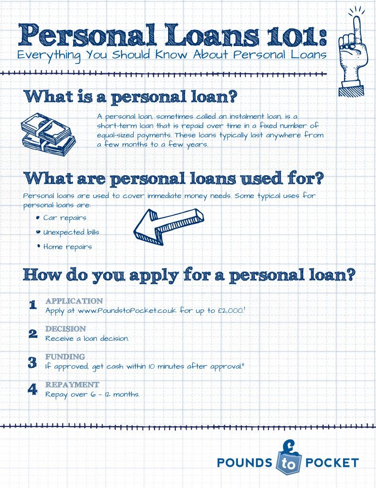Personal Loans 101 Pound Place Short Term Loans Personal Finance Unsecured Loans
