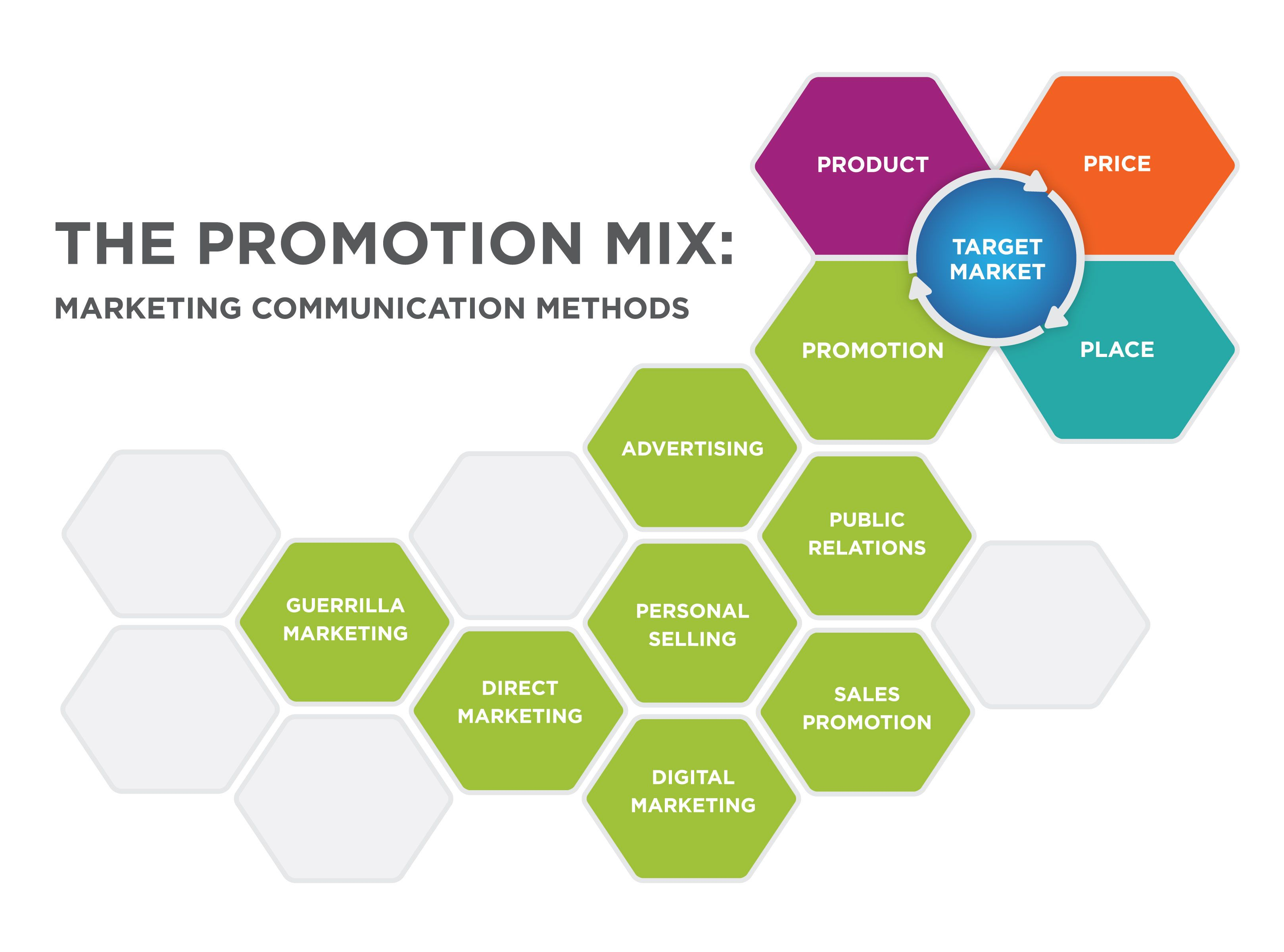 The Promotion Mix Marketing Communication Methods The Target Market Is Su Integrated Marketing Communications Marketing Communication Digital Media Marketing