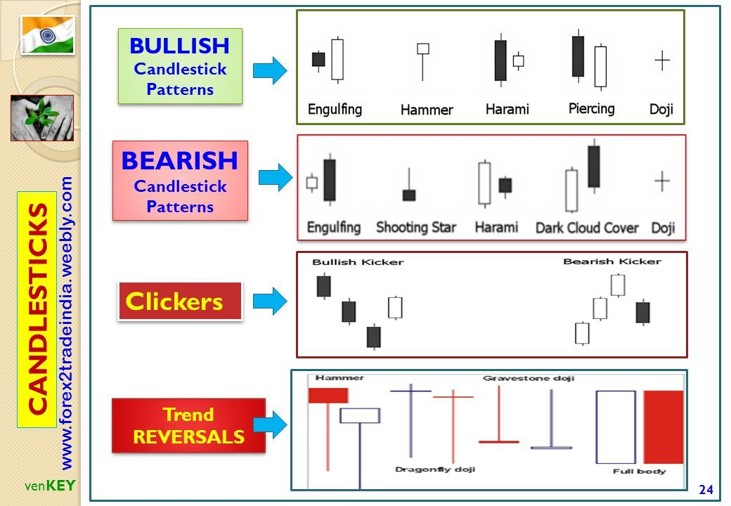 Indicators Oscillators Ppt Download Trading Charts Trading
