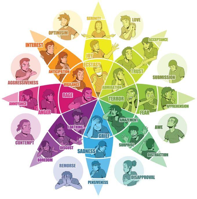 Plutchiks Wheel Of Emotions Anim Emotions Wheel Feelings