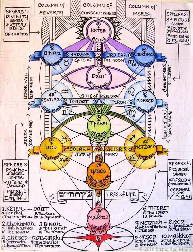 The Kabbalistic Tree Of Life With Correspondences February 2016 Occult Symbols Book Of Shadows Alchemy Symbols The kabbalah tree of life is a map of the soul/human journey and experience toward enlightened consciousness. the kabbalistic tree of life with