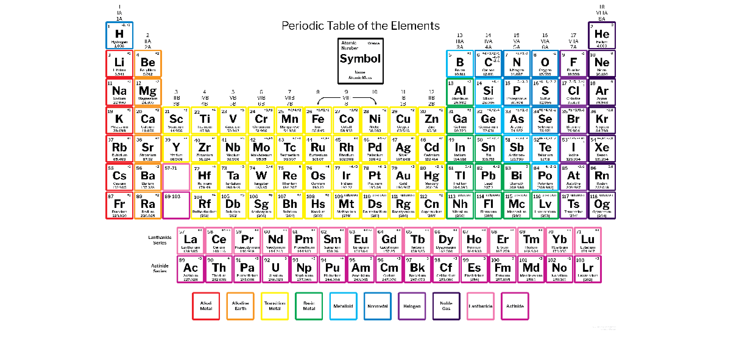 College Periodic Table With Images